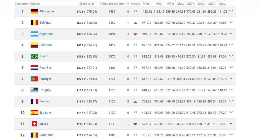 Equipe De France Classement Fifa La France Dans Le Top10 La Belgique 2e Foot 01