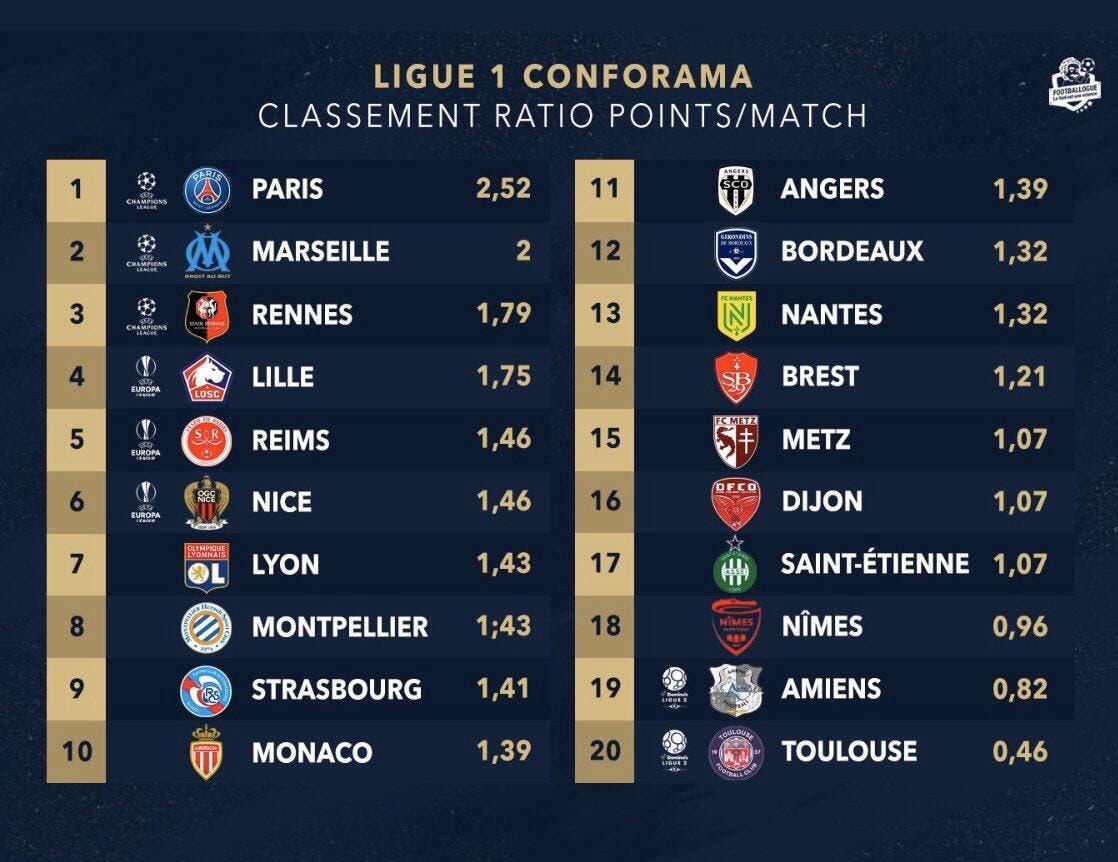 Football Ligue 1 L1 Le Classement Au Quotient C Est Legal Foot 01