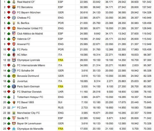 Foot ol l 39 ol grille encore le psg au classement uefa coupe d 39 europe ligue des champions - Coupe d europe de rugby classement ...