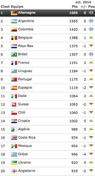 La France continue de grimper au classement FIFA