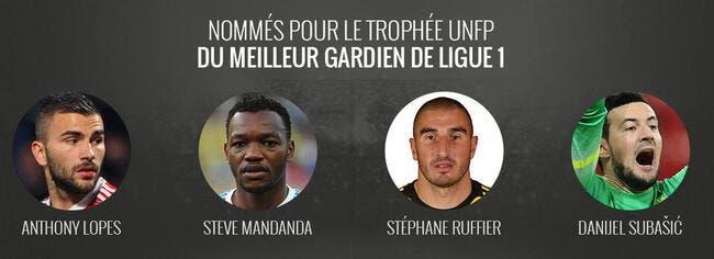Trophée UNFP : Lopes, Mandanda, Ruffier et Subasic s'affrontent