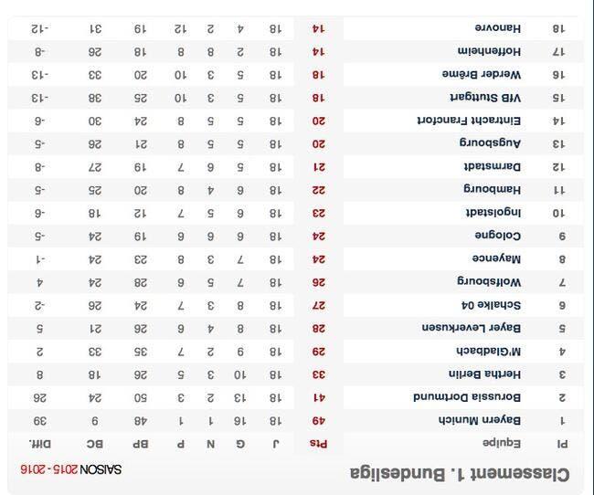 Hanovre leader renversant de la Bundesliga