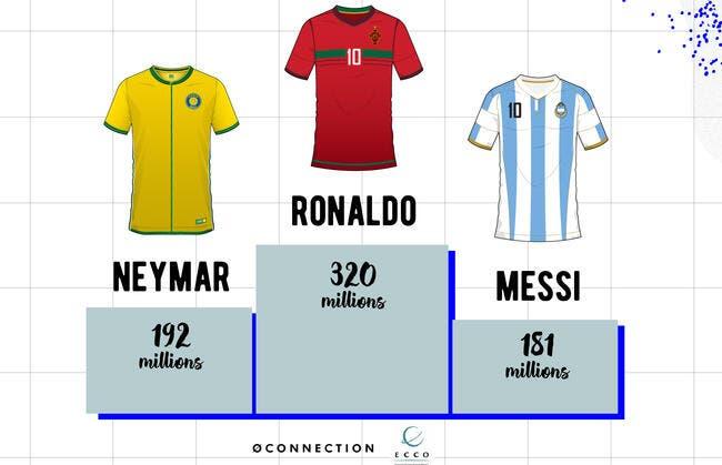 Cristiano Ronaldo pulvérise Neymar et Messi dans ce classement