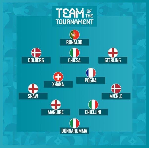 Euro 2021 : Pogba seul Français dans l'équipe-type