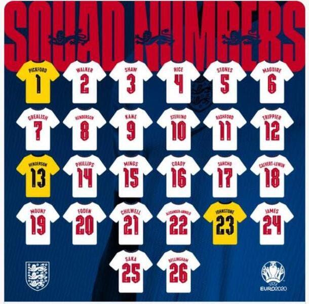 Euro 2021 : La liste de l'Angleterre dévoilée, avec 4 arrières droits